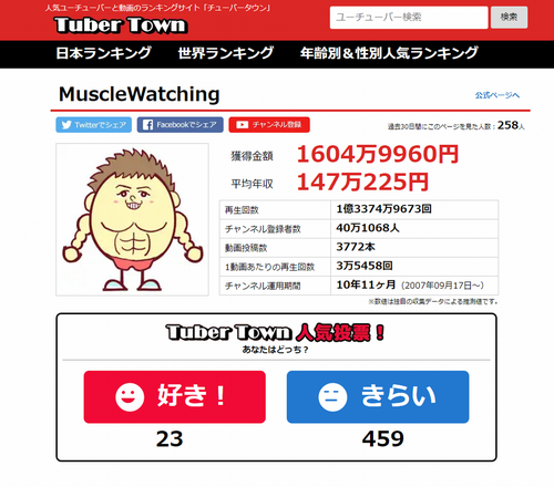 MuscleWatchingの月収年収はいくら!?|再生回数、動画投稿数、お気に入り登録数.png